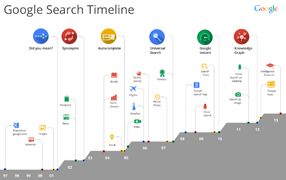 Search-Timeline-1997---2013-286