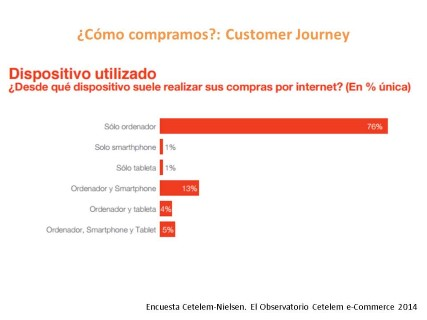 Customer Journey en eCommerce